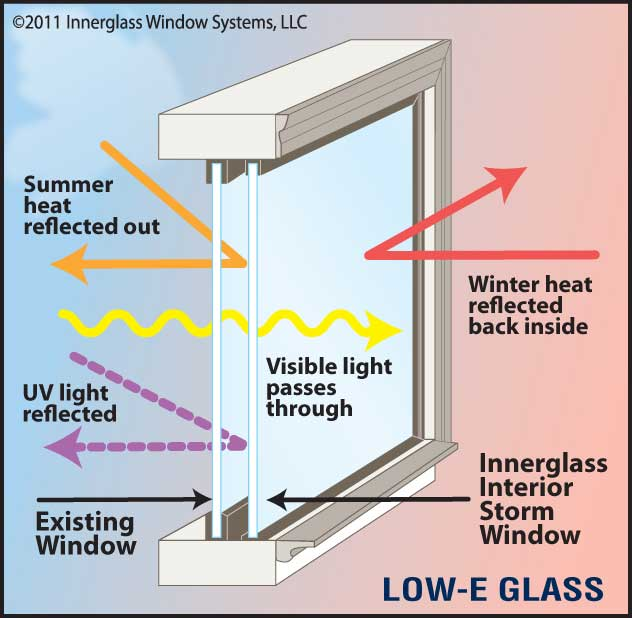 Low emission types of window glass