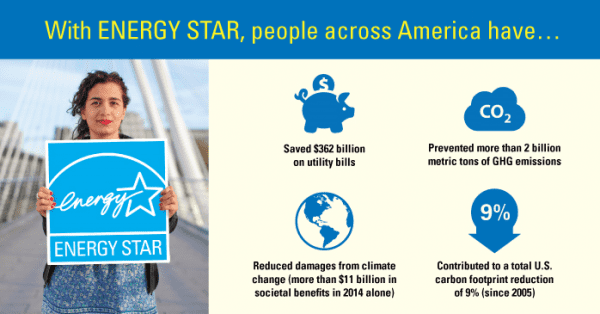 Energy star stats for energy efficient homes
